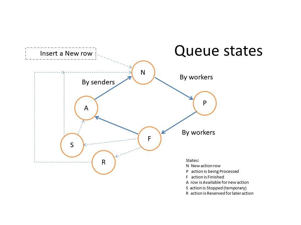 Queue States Diagram